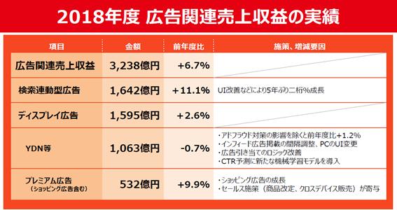表:2018年度 広告関連売上収益の実績