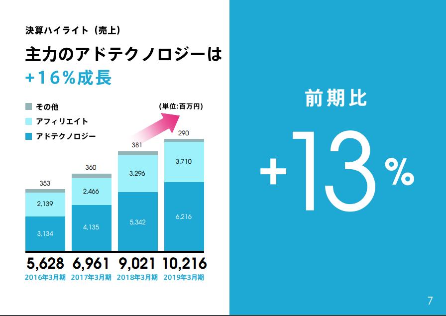 グラフ:決算ハイライト:主力のアドテクノロジーは+16%成長