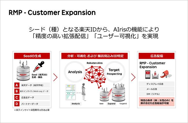 図:RMP - Customer Expansion