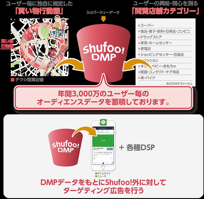 図:Shufoo! DMP