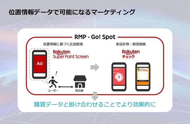 図:位置情報で可能になるマーケティング