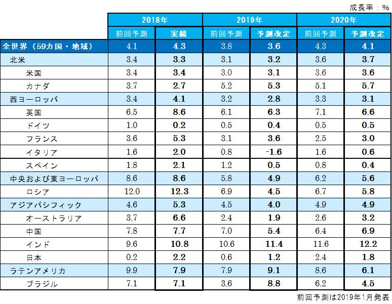 図表1:国・地域別の成長率予測