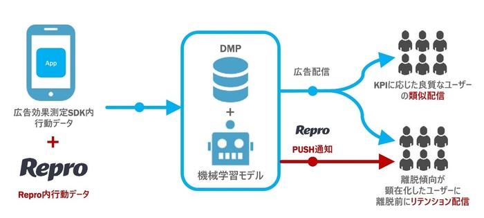 図:セプテーニ Precog for APP(プリコグ フォー アップ)の Repro(リプロ)との連携を開始