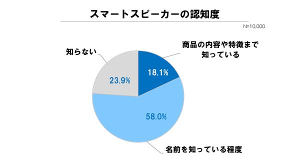グラフ1:スマートスピーカーの認知度