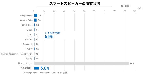 グラフ2:スマートスピーカーの所有状況