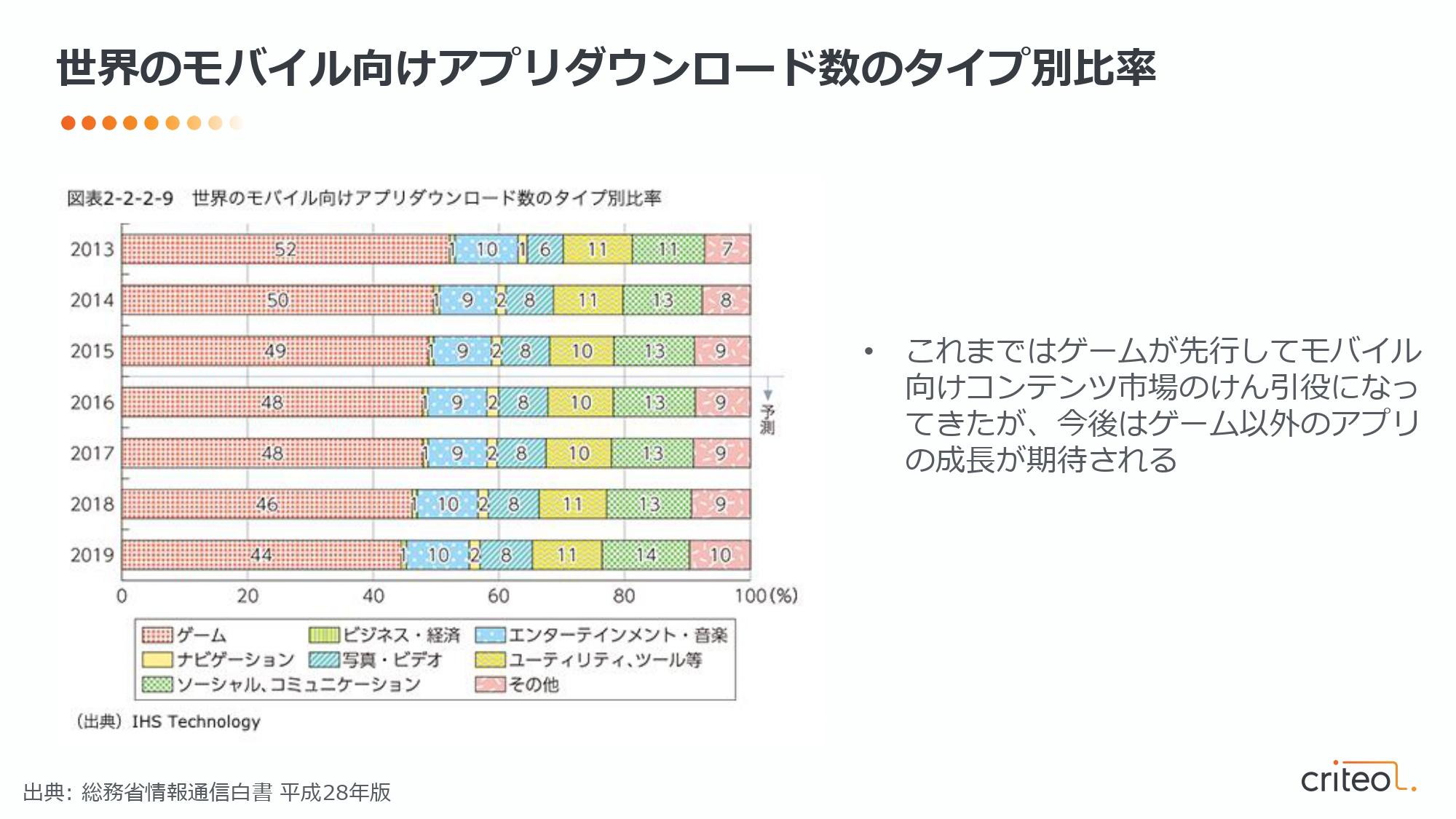 グラフ:世界のモバイル向けアプリダウンロード数のタイプ
