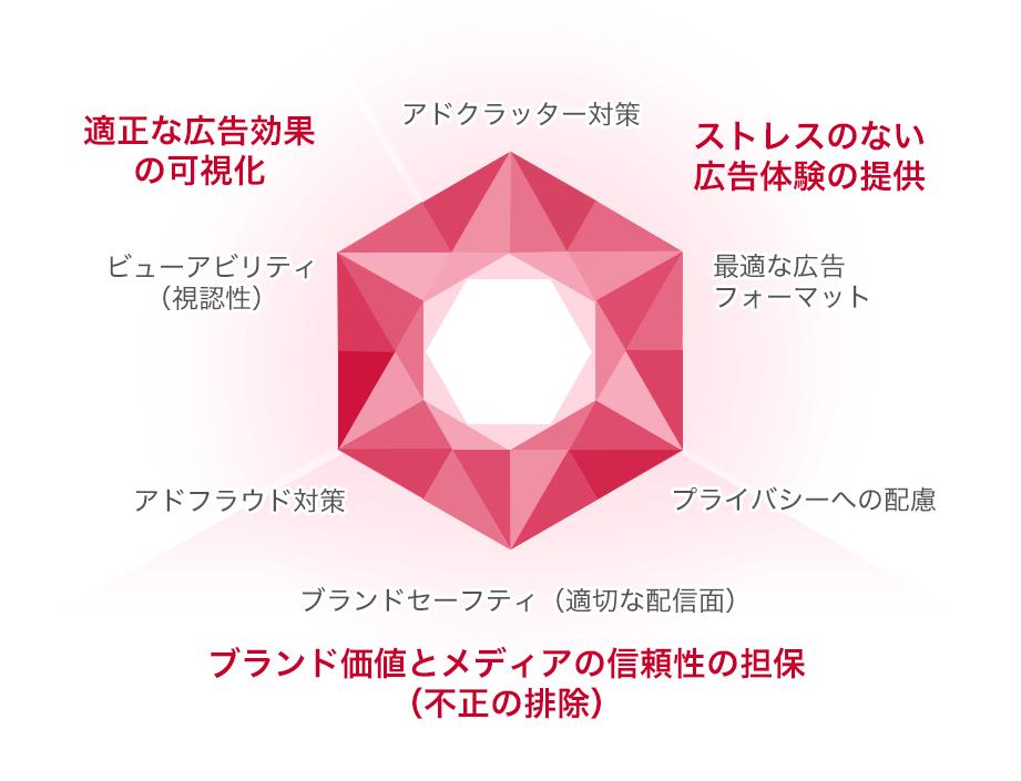 画像:広告品質のダイヤモンド