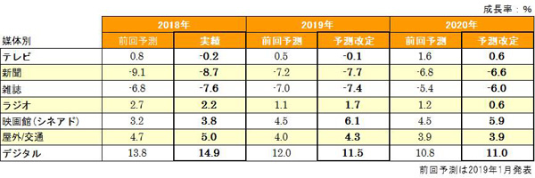 図表2:媒体別成長率予測(全世界)