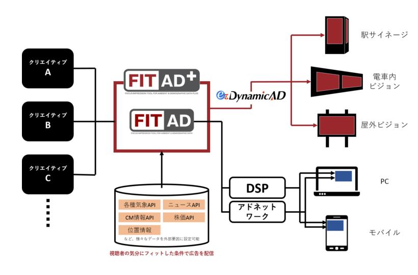 図:FIT AD+(プラス)