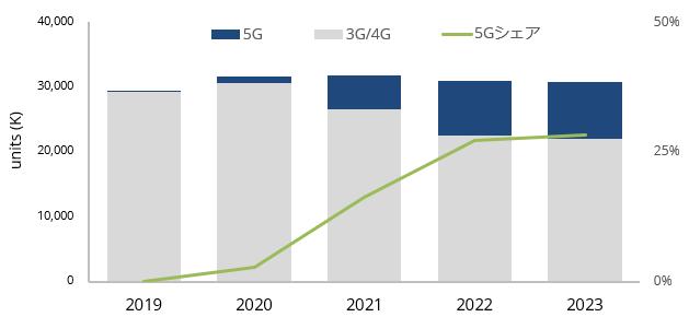 グラフ:「国内5G携帯電話出荷台数(左軸)並びにシェア(右軸)、2019年~2023年」