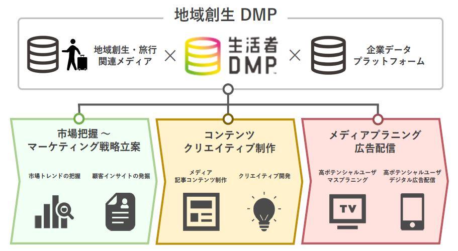 地域創生 DMP