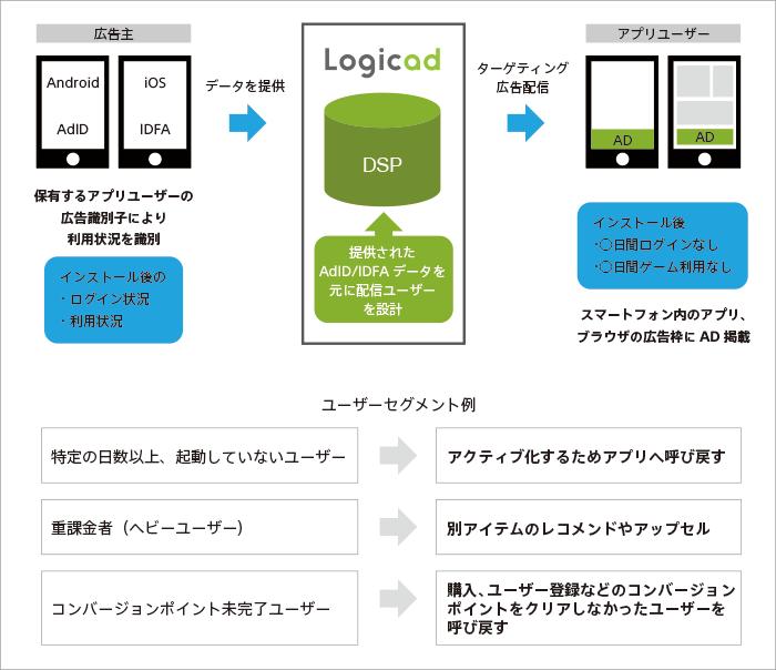 画像:DSP「Logicad」、Branchの「Universal Ads」との連携