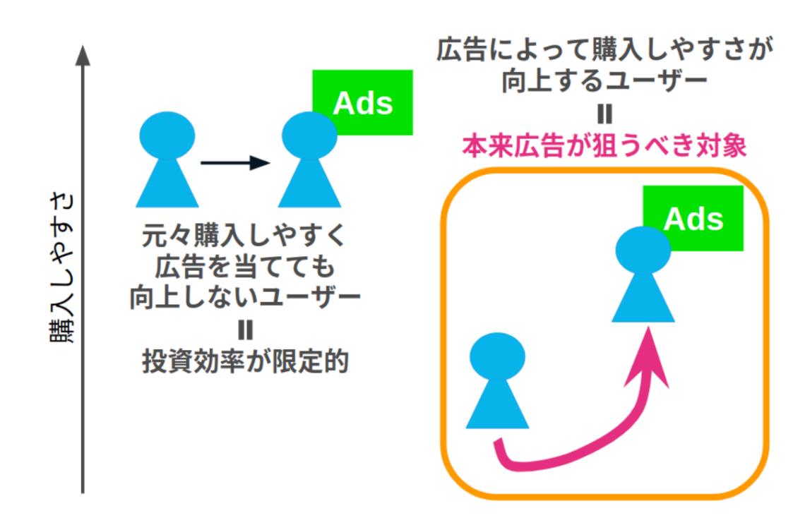 図:Uplift Modeling概念図