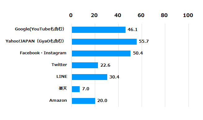 グラフ:広告の配信先として信頼性が高い(%)