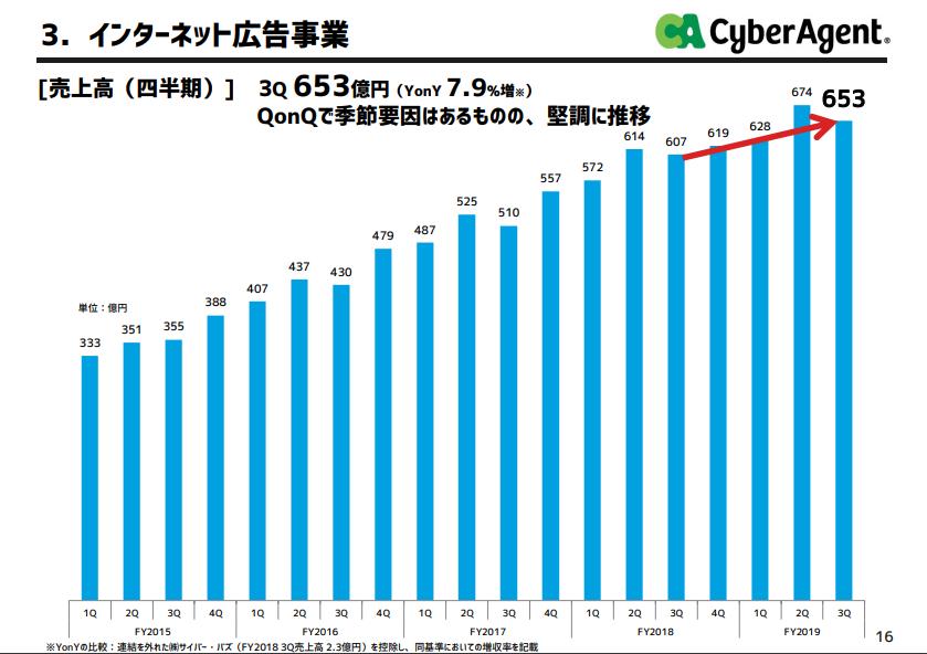 サイバーエージェント スライド:インターネット広告事業