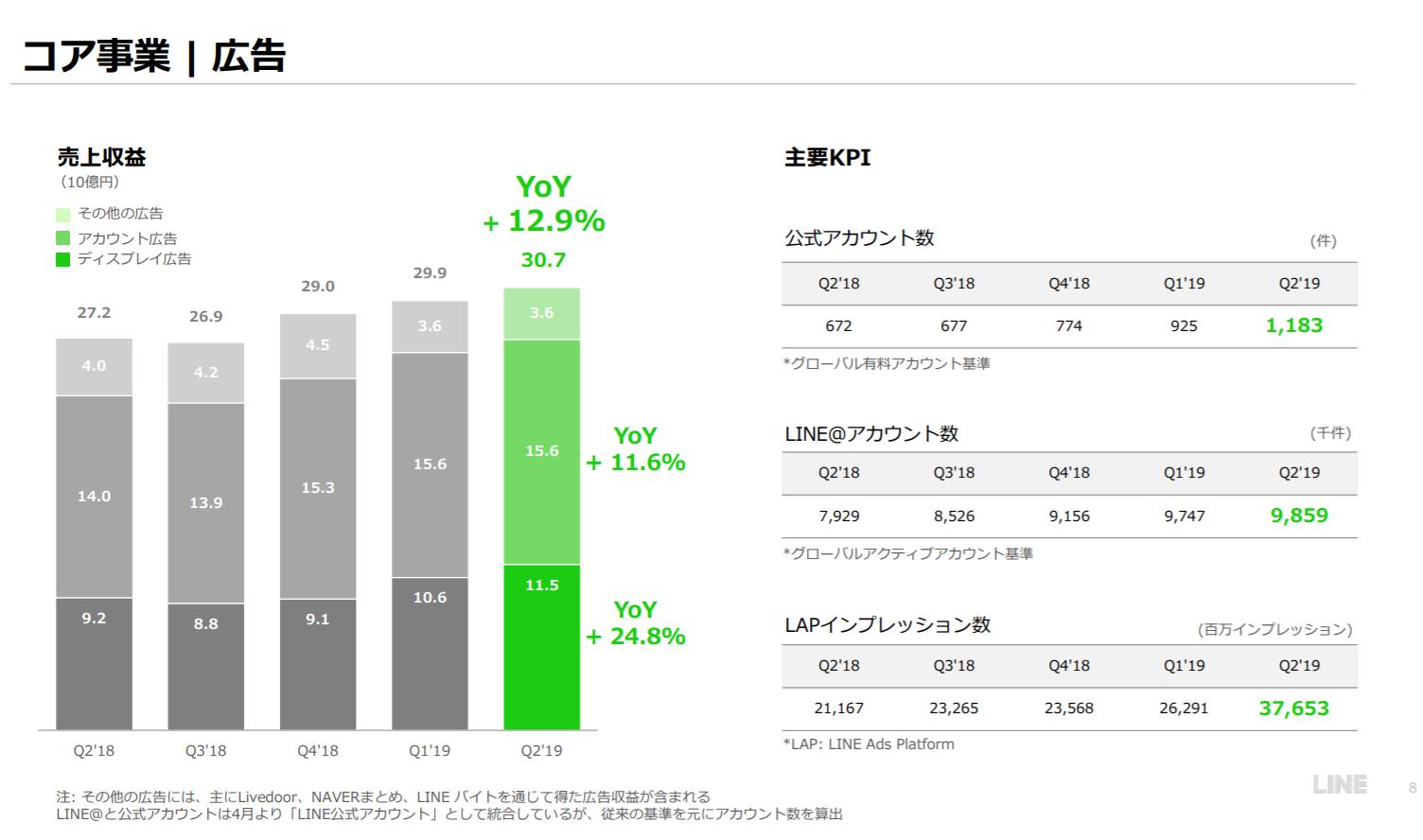 LINE 資料画像:コア事業|広告