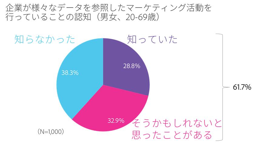 電通デジタル 資料画像:企業が様々なデータを参照したマーケティング活動を行っていることの認知(男女、20-69歳)