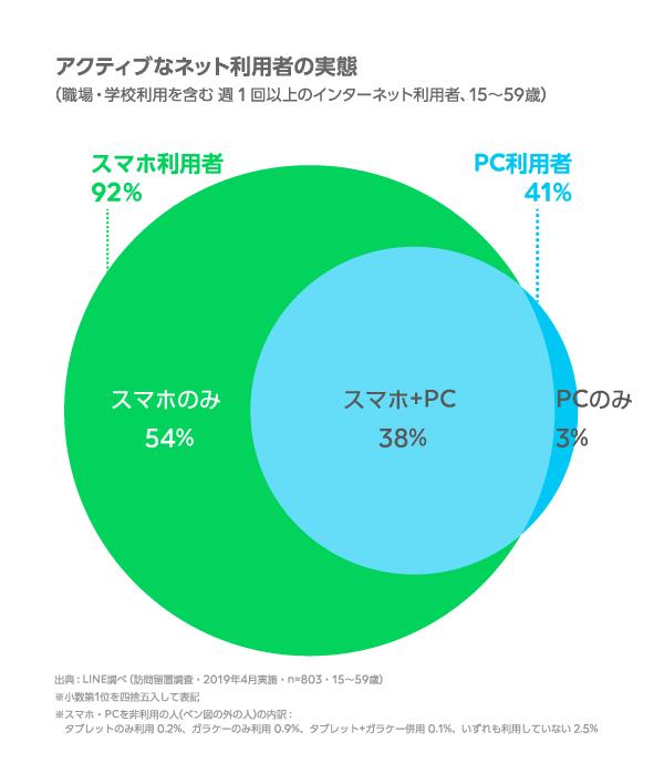 グラフ:アクティブなネット利用者の