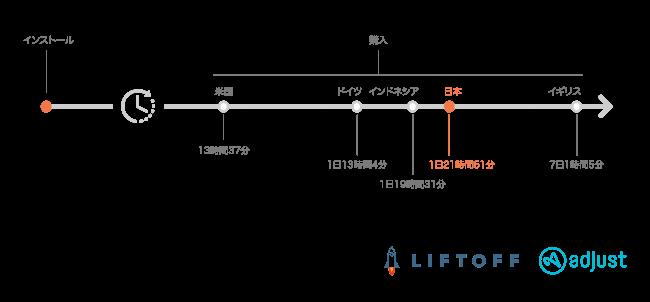 LIFTOFF x adjust、図:日本におけるショッピングアプリのインストールから購入までの時間