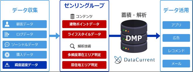 画像)イメージ図:DataCurrent1