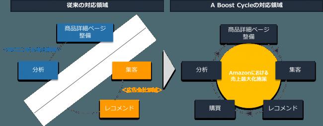 画像:A Boost Cycle サービスイメージ