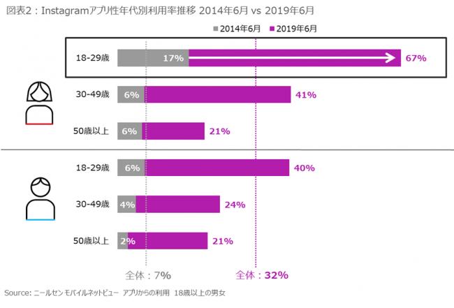 図表2:Instagramアプリ性年代別利用率推移 2014年6月 vs 2019年6月