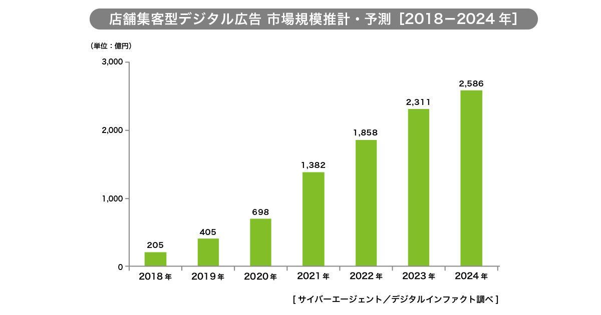 グラフ:店舗集客型デジタル広告 市場規模推計・予測[2018-2024年]
