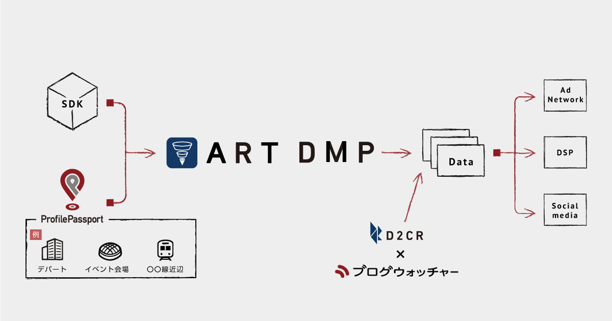 図:ART DMP
