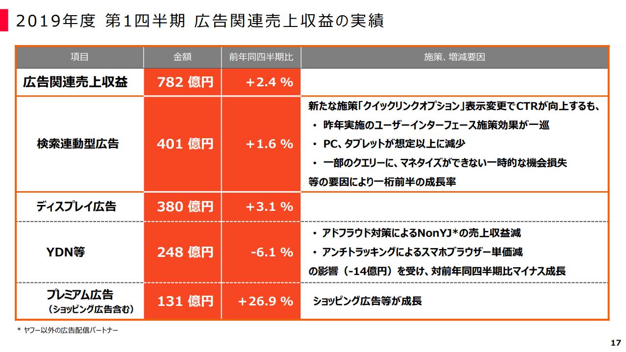 図表:ヤフー2019年第一四半期 広告関連売上収益の実績