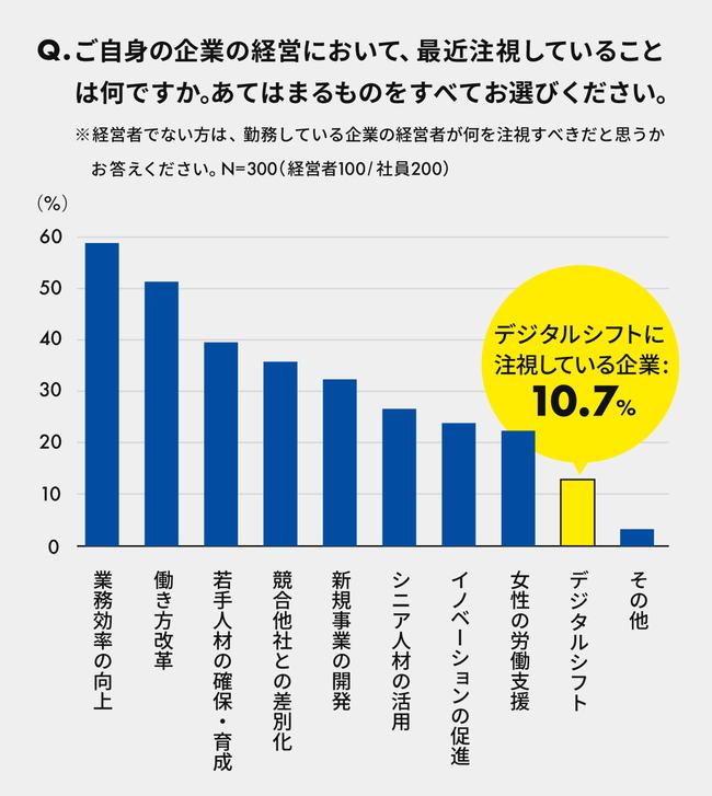グラフ:質問「経営者および社員が、企業の経営において最近注視していること、注視していること」への回答