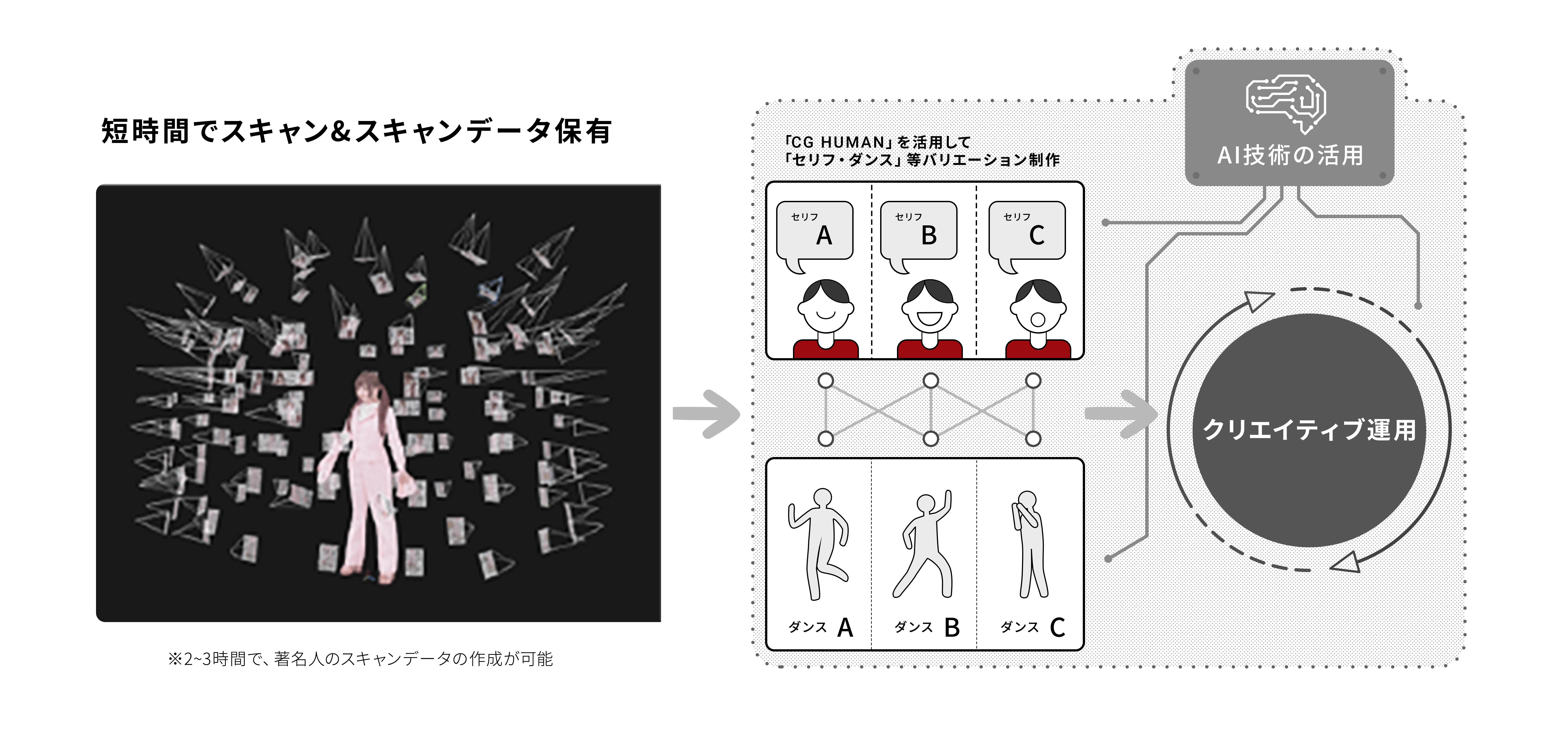 ■CG HUMANの制作~クリエイティブ運用