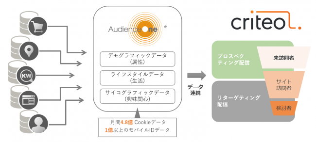 画像:DMP「AudienceOne®」