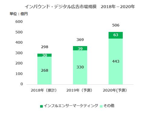 グラフ:インバウンド・デジタル広告市場規模 2018年-2020年