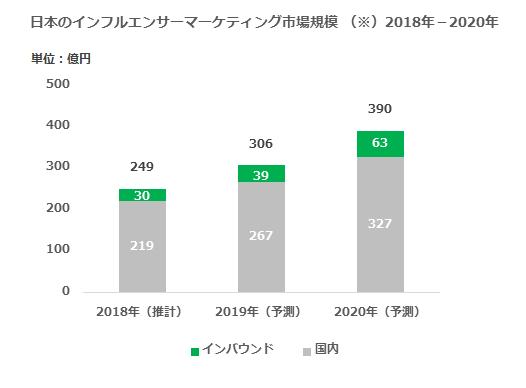 グラフ:日本のインフルエンサーマーケティング市場規模 2018年-2020年