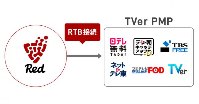 画像:「マーケティングプラットフォーム「Red」と TVer PMP(Private Marketplace)」