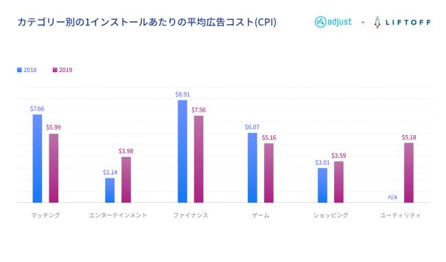 グラフ:カテゴリ別の 1インストールあたりの 平均広告コスト(CPI)