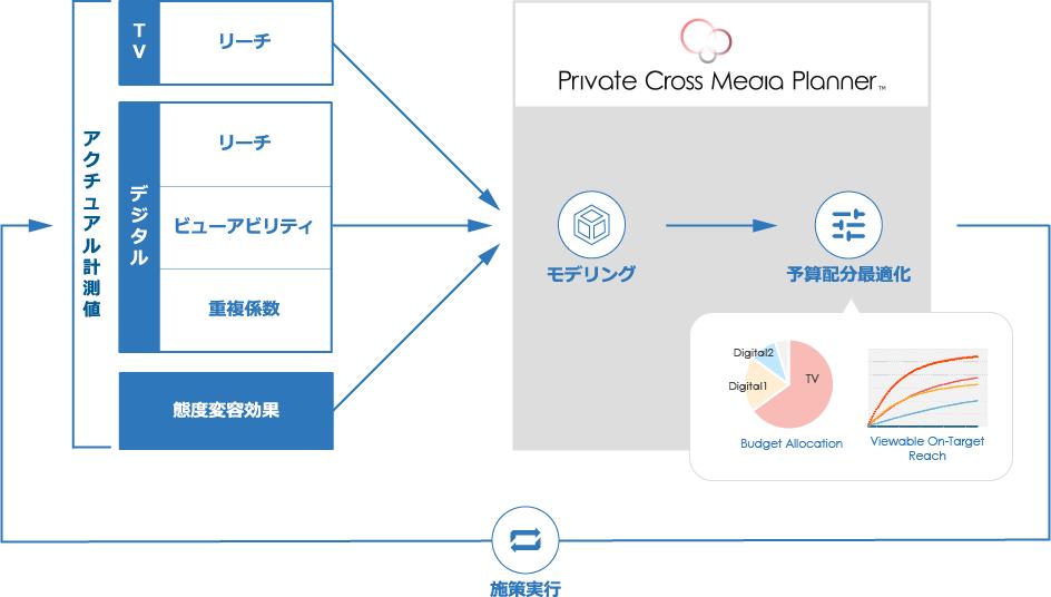 画像:「Private Cross Media Planner™(プライベート・クロスメディア・プランナー(Private CMP)」