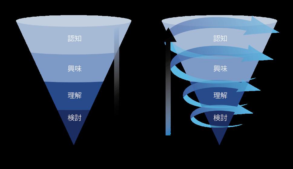 画像1:トルネードマーケティング図