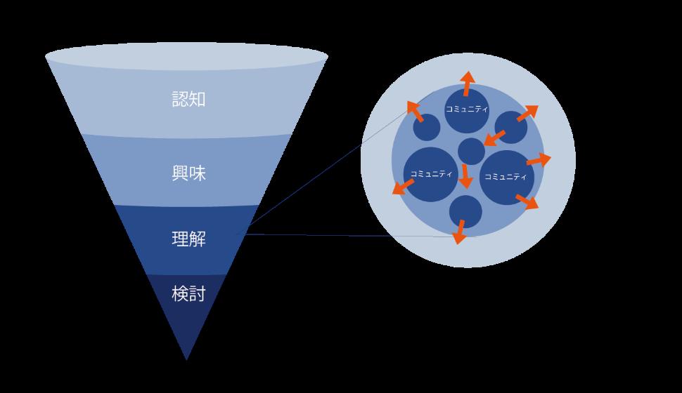 画像2:トルネードマーケティング図