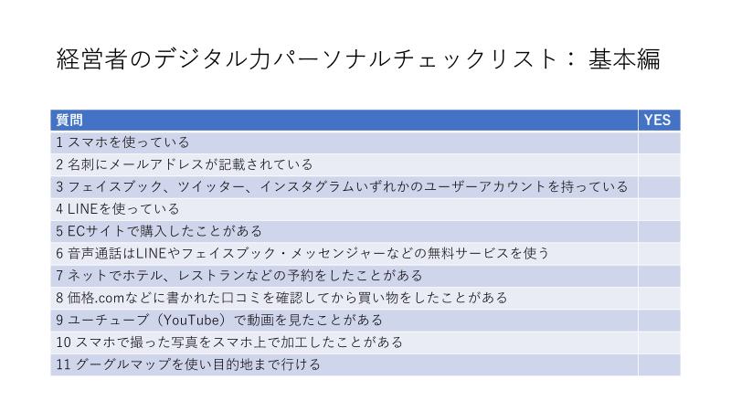 表:経営者のデジタル力パーソナルチェックリスト:基本編