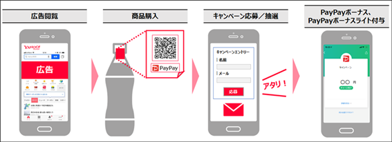 PayPayコンシューマーギフト