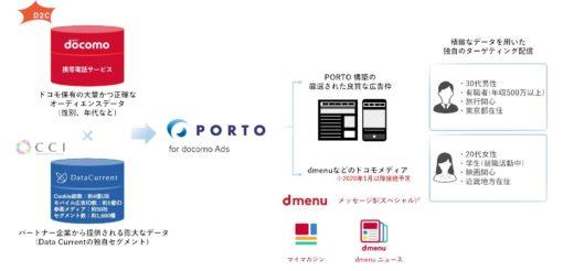 ■「PORTO for docomo Ads」について