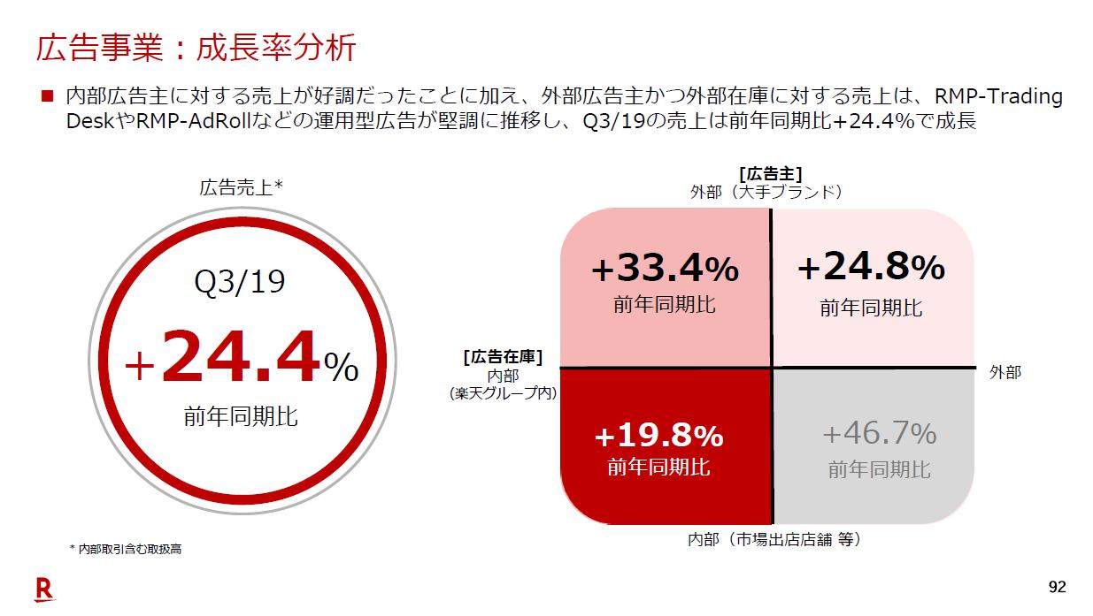 画像:楽天 Q3/19 広告事業:成長率分析