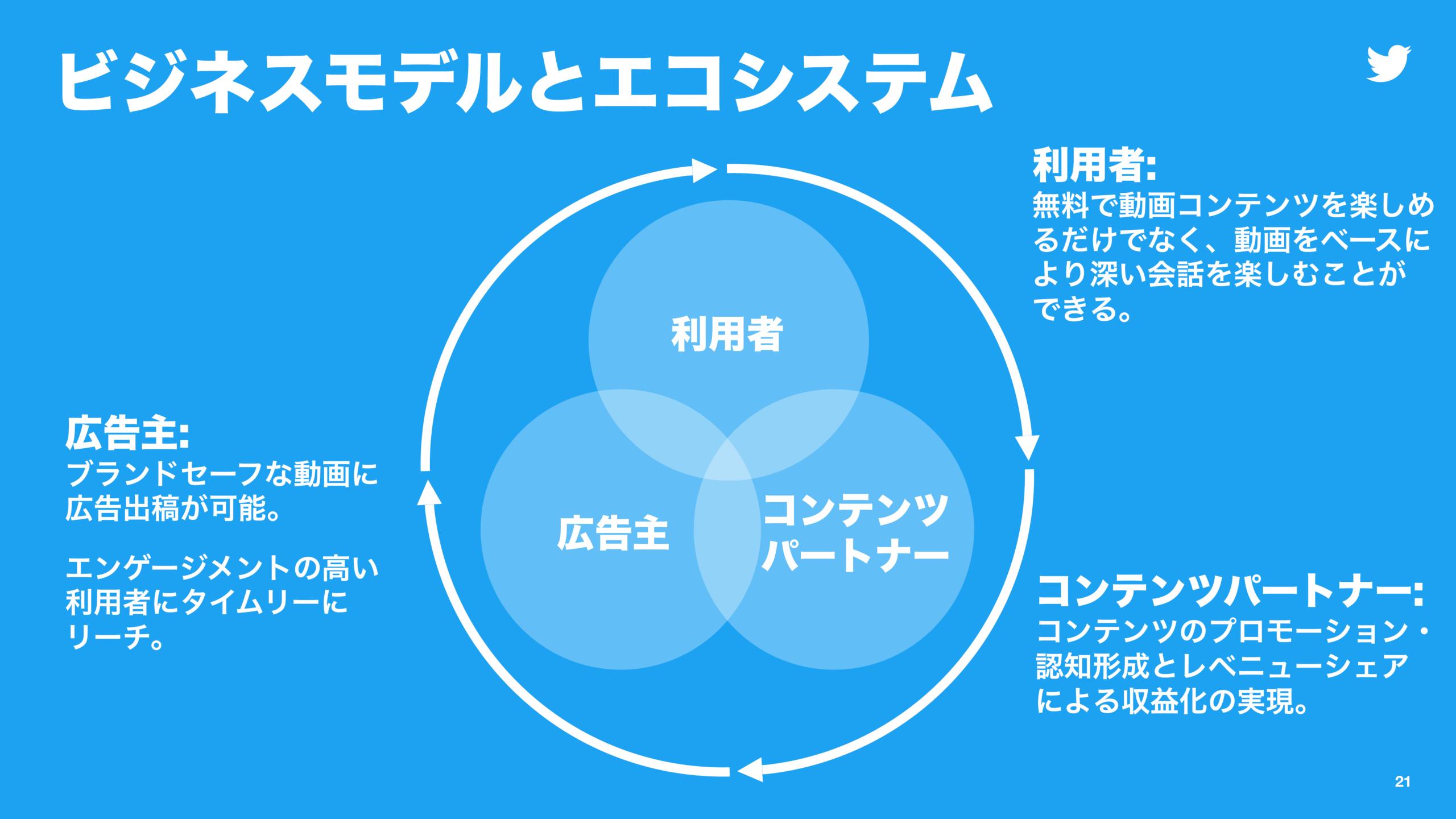 スライド画像2:「ビジネスモデルとエコシステム」