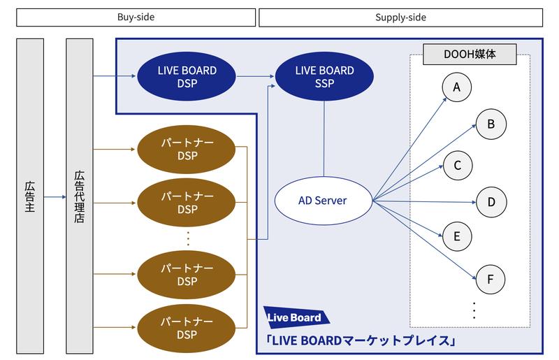 図:LIVE BOARD マーケットプレイス
