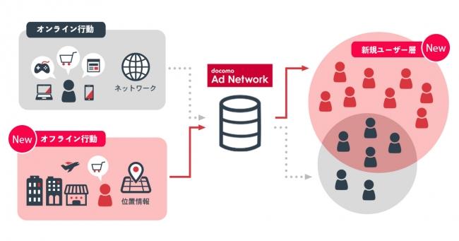 図:docomo Ad Network(ドコモアドネットワーク)