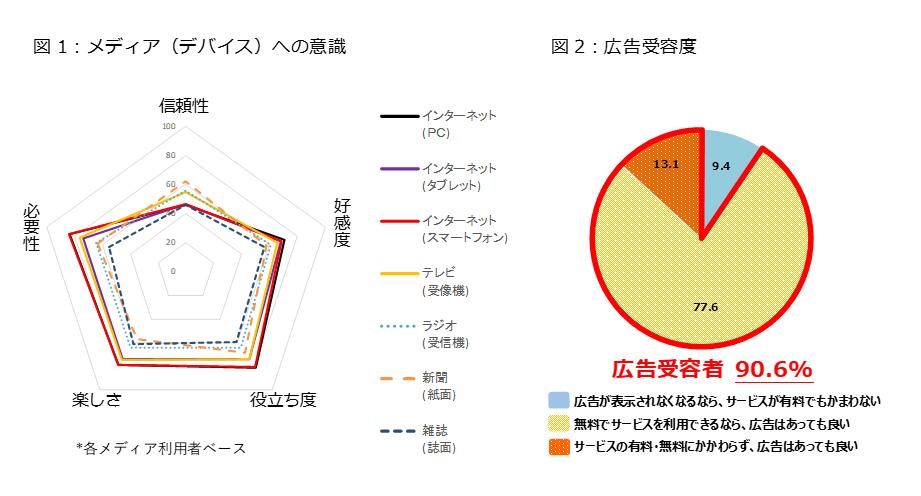 図1:メディア(デバイス)への意識 図2:広告受容度