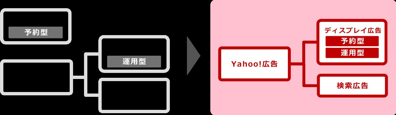 画像)「Yahoo!広告」
