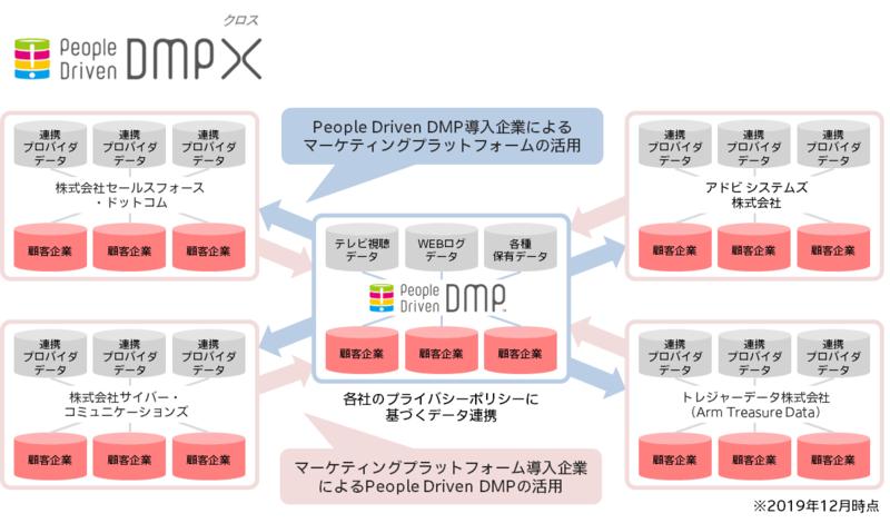 画像:People Driven DMP®