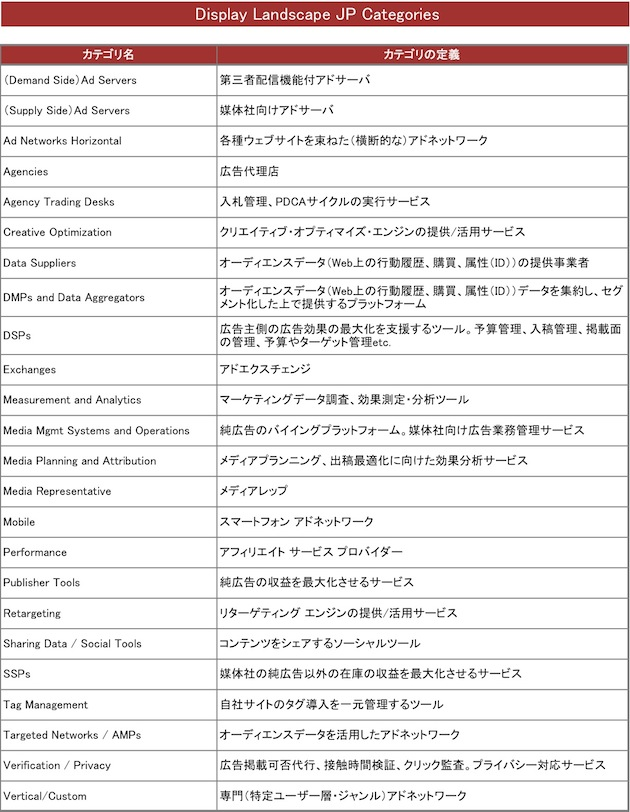 CategoryDefinition_display2013